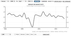 GDP annual percent change.  Dip in late 2012.