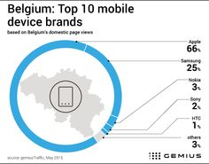 In Belgium, two-thirds of page views come from Apple devices -  www.Gemius.com – Knowledge that supports business decisions