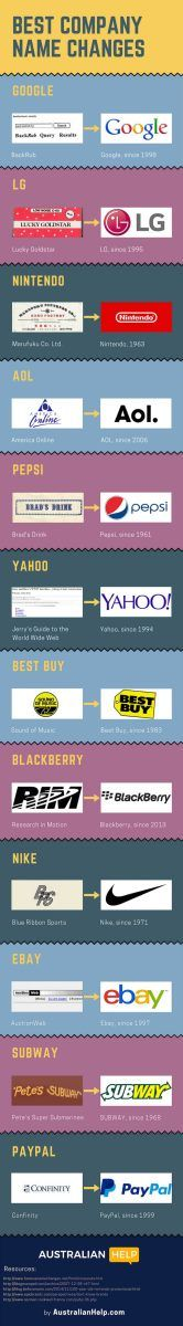 The Original Names and Logos of 12 of The World's Biggest Companies - UltraLinx