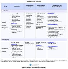 Esmolol is an ultra–short-acting beta-adrenergic receptor blocker. ** For more information, visit image link.