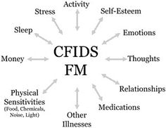 """IS IT FIBROMYALGIA OR CHRONIC FATIGUE SYNDROME?  CSS: Central Sensitivity Syndromes: Muhammad B. Yunus, MD, a pioneer FM researcher, believes that there is a large group of illnesses with overlapping features that he calls """"Central Sensitivity Syndromes."""" What they all have in common is a sensitization of the central nervous system."""