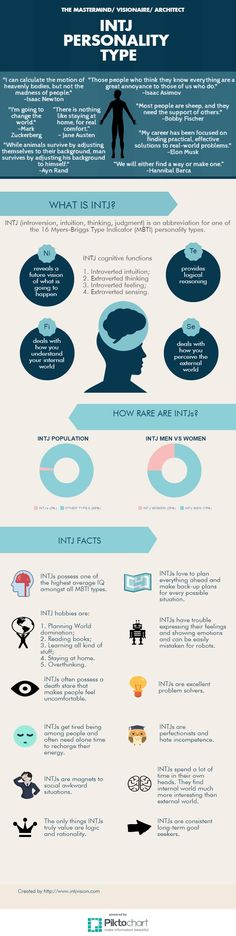 INTJ personality type infographic
