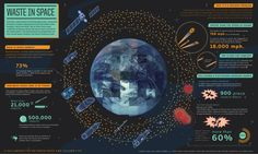 Waste in Space. Space, the Ultimate Visual Frontier: 70+ Amazing Infographics | Inspired Magazine