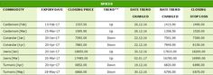 Intraday News Updates: Agri Commodity Daily Report