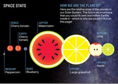 Use fruit to visualize planet size!  via Foundation Stage