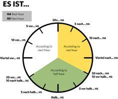 Time in German