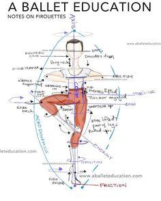 NOTES ON PIROUETTES... New post is up... Visit my blog, the link is on my bio: @aballeteducation  #doodle #aballeteducation  #pirouette #balletproblems #balletmeme #worldwideballet #dancelife #ballerina #pointe #ballet #ballerina #balletlife #dance #dancelife #attitude #passé #royalballet #balanchine #sab #technique #cecchetti #pobs #vaganova #balletteacher #danceteacher