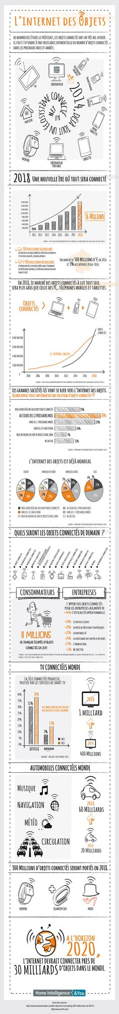 L'internet des objets en infographie / Hi & You