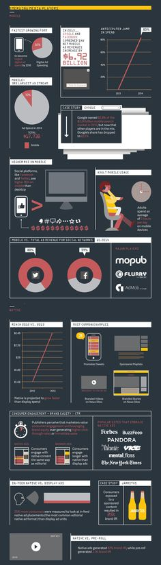 Today's Advertising Landscape