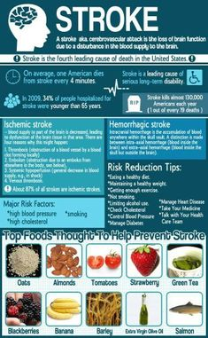 Foods to help prevent a stroke.