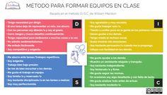 Aprendizaje Cooperativo y colaborativo. Método para formar equipos de trabajo en el aula. Team Building, Personality Types, Cooperative Learning, Coops, Teamwork