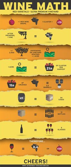 "Wine math www.LiquorList.com ""The Marketplace for Adults with Taste!"" @LiquorListcom #LiquorList"