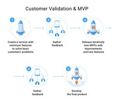 Customer Development Guide for Product Managers Product Development, Management, Product Engineering