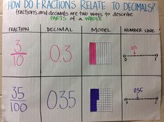 decimal place value anchor chart Teaching Decimals, Math Fractions, Teaching Math, Maths, Dividing Fractions, Equivalent Fractions, Math Charts, Math Anchor Charts, Fifth Grade Math
