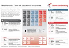 The Periodic Table of Website Conversion by ConversionBoosting.com    Get it for your webpage or blog!    Download the PDF  Embed  ...