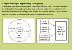 "Write from the Beginning...and Beyond- researched based writing instruction that uses ""Thinking Maps"""