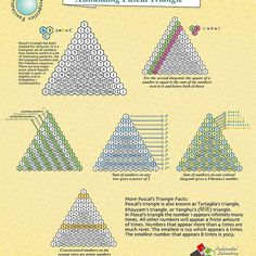 'The Astounding Pascal Triangle' Poster by Gianni A. Pascal's Triangle, Geometry Practice, Number Patterns, Math Formulas, Math Help, Pencil And Paper, Square Roots, Geek Out, School