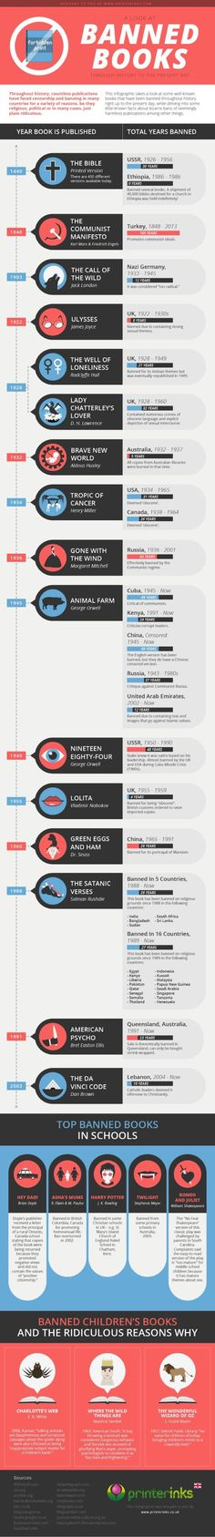 Top banned books throughout history  This infographic, designed by Printer Inks, puts the censored books in a timeline. Thanks to that you can see when and for how long the book was banned in a particular country.