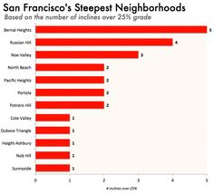 Here's a fascinating Priceonomics piece about the Steepest Streets (and neighborhoods) in San Francisco, along with lots of infographics. Take a look. We wonder how the cars and trolleys stay glued to the roads!