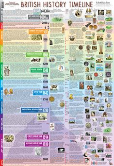 Poster timeline of British History - perfect for the classroom!