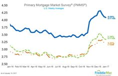 Discussing the latest from Freddie Mac on mortgage rates, residential construction numbers, unemployment and more http://www.uglybuthonest.com/blog/real-estate-housing-economic-news-1-20-2017.html