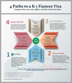 Social security number k1 visa