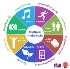 Inteligencias Multiplas TDAH
