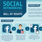 Social Networking Bill of Rights Infographic Social Media Privacy, Bill Of Rights, Apply Online, Social Networks, Internet Marketing, Infographic, How To Apply, Learning, Infographics