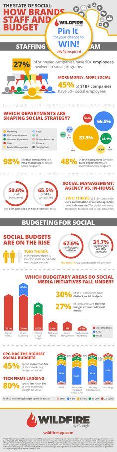Infográfico sobre investimentos em mídia social por parte das marcas. Pesquisa do Google.