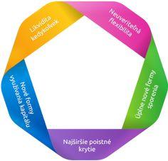 Ponúkané produkty - Family Finance - Safety & Stability