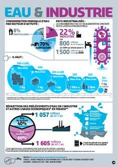 #Suez_Environnement : une #infographie sur l'Eau et l'Industrie en France