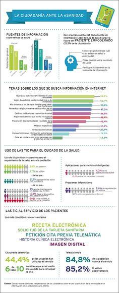 Los ciudadanos españoles ante la eSanidad. 2016.  #Esalud
