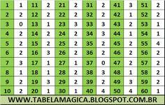 """ TABELA DE ORION "": Tabela de Orion para a Mega Sena concurso 1953 - R$ 105.000.000,00 Mega Sena, Periodic Table, Diagram, Tables, Nice, Recipes, Ideas, Periotic Table"