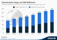 Weltweit registrierte Top-Level-Domains