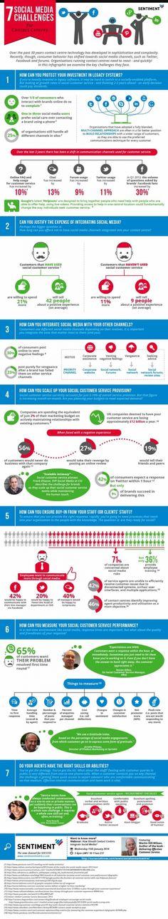 Die Infografik zu den 7 Herausforderungen des Social Media CRM