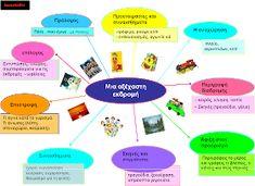 δασκαλαΒΜ2 (ιστολόγιο για τη Γ΄τάξη): σχεδιαγράμματα για όλα τα είδη κείμένων (αφηγηματικά, περιγραφικά, επιχειρηματολογικά) Blog Page, Teaching Writing, Dyslexia, Education, Learning, Babies, Book, Places, School