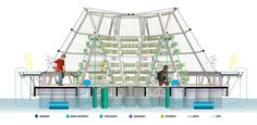 "Gallery of ""Jellyfish Barge"" Provides Sustainable Source of Food and Water - 9"