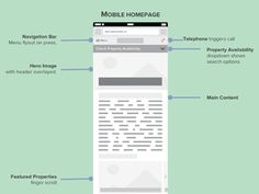 Responsive redesign wireframe  by Chantal Galvez
