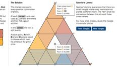 This cool triangle shows you how to split up the rent with roommates.