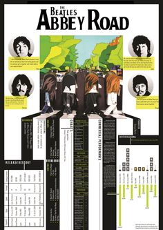 Graphic Design  Infographic Topic : The Beatles Abbey Road Album