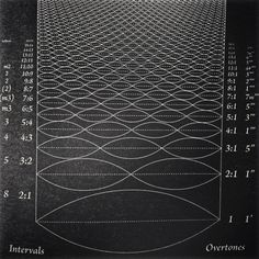 Frequency and the Law of Vibration (Musical Tones depicted visually as Vibration over Frequency). In the year 1905, Albert Einstein proved that we can break matter down into smaller components and...