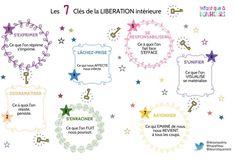 Les 7 clés de la libération intérieure