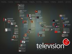 #Tech #Infographics - The Evolution of the Television - Infographic Timeline #Infografia