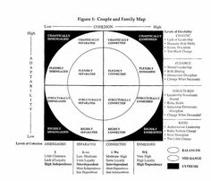 internal family systems model chart | Circumplex Model: Couple and Family Map