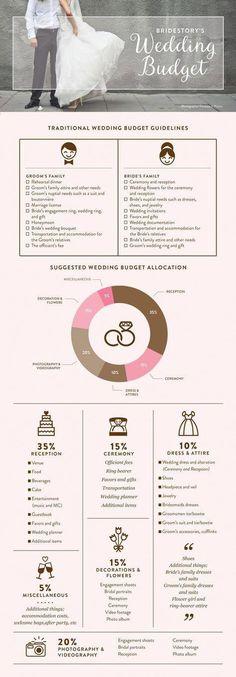 12 month wedding planning checklist dream wedding pinterest