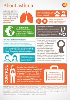 Today's infographic comes from GlaxoSmithKline and provides a brief overview on asthma. One statistic that stands out is that although treatments are available, more than half of asthma patients have poor control over their condition. If you or a loved one has asthma make sure you are seeing your primary care provider and let them help you get control over your condition. It may take some time and trials of different medications but control is possible.