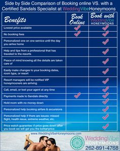 Compare booking online VS booking with Wedding Vibe Honeymoons