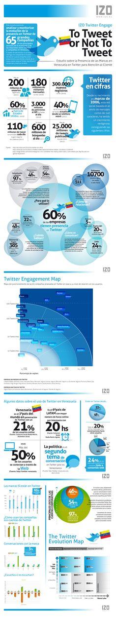 Infografía sobre la presencia en Twitter de las Marcas en Venezuela para Atención al Cliente.