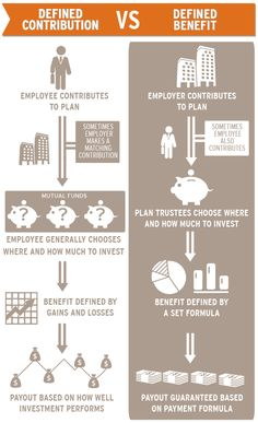 Differences between defined contribution and defined benefits explained. Infographic from texasenterprise.utexas.edu.