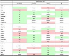 Balance sheet risk of various developing market countries